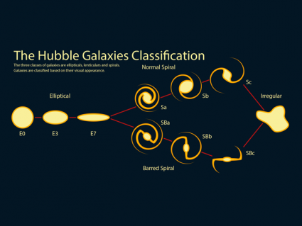 What Are the 3 Types of Galaxies?