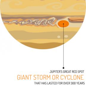 Jupiter Cyclone