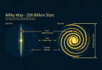 Milky Way Galaxy: 200 Billion Stars and Our Solar System