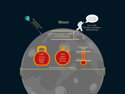Moon Gravity: Your Weight on the Moon