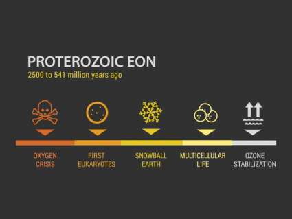 Proterozoic Eon: Eukaryotes to Multicellular Life (2500 to 541 million years ago)