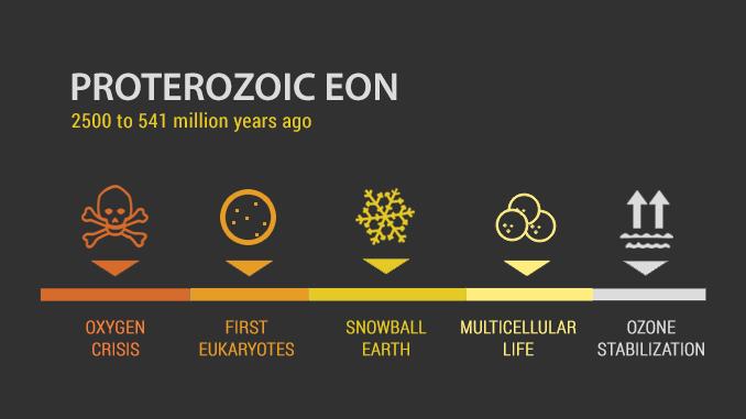 Proterozoic Eon Timeline