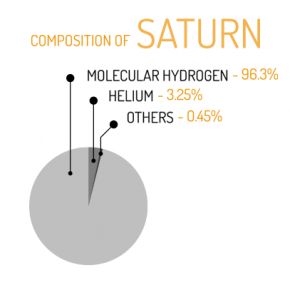 Saturn Composition