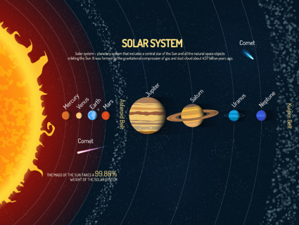 A Visual Guide to Our Solar System [Infographic]