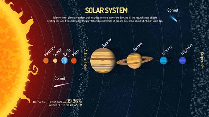 the solar system our planetary system of sun planets and earth