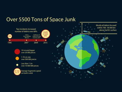 How Much Space Junk Orbits Earth? [Infographic]