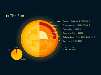 5 Facts About the Sun [Infographic]