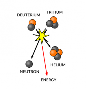 Sun Nuclear Fusion