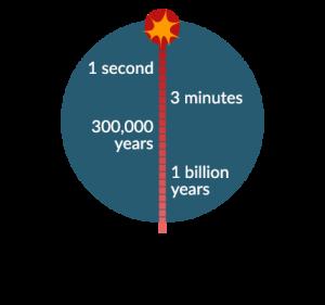 Big Bang Timeline