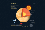 10 Planet Venus Facts [Infographic]