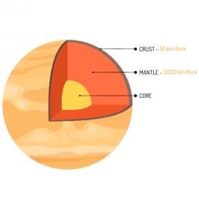 Venus Core