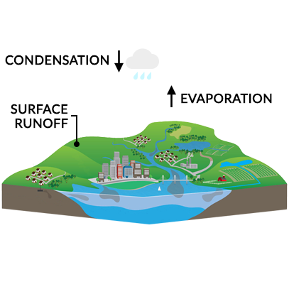 What Is The Hydrologic Cycle 3 Steps Of The Water Cycle Earth How
