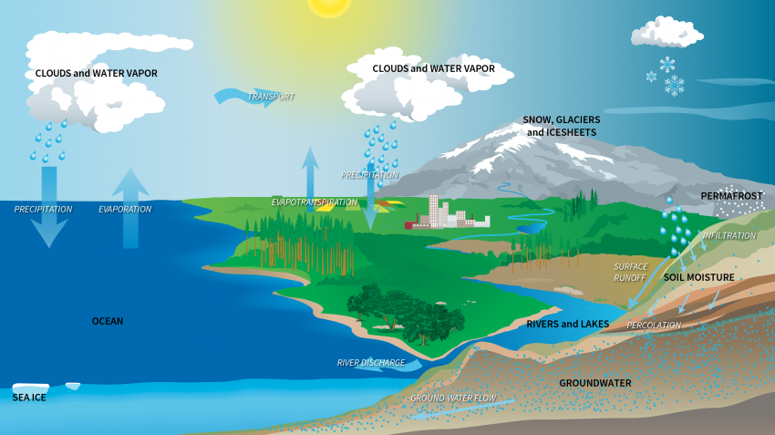 water cycle locations