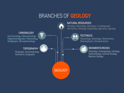 37 Branches of Geology
