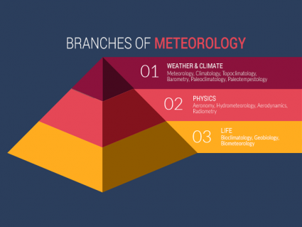 What is Meteorology? 15 Branches of Meteorology
