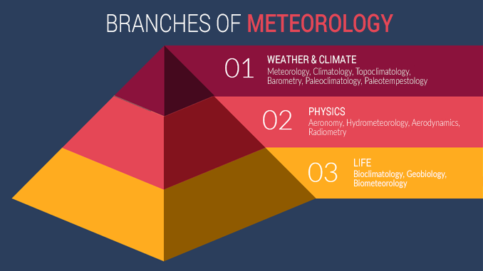 Branches of Meteorology