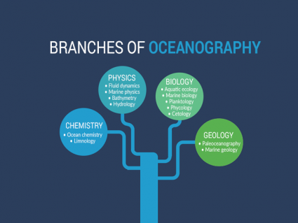 A Complete Guide to Oceanography