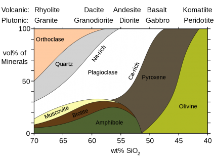 mineralogy igneous rocks
