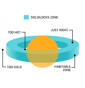 Goldilocks Zone