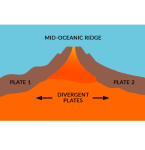 Mid-Oceanic Ridge