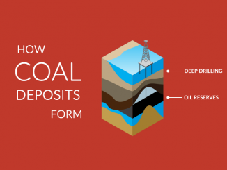 Carboniferous Coal Deposits