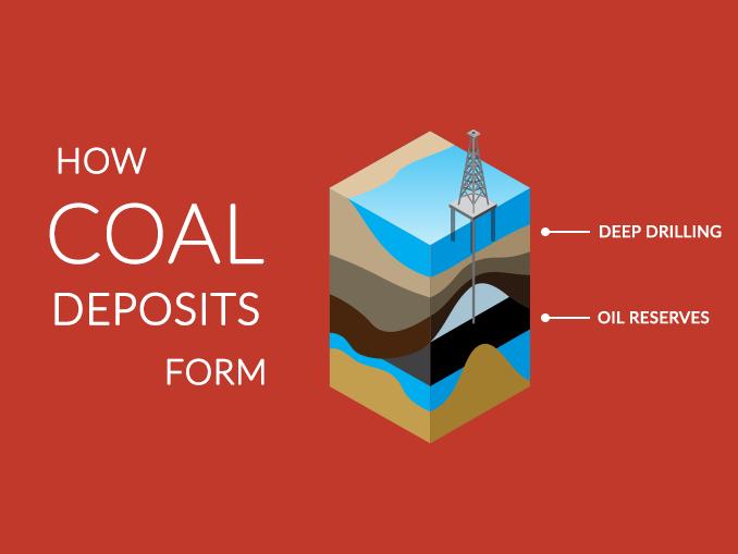 Carboniferous Coal Deposits