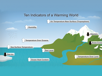 The Impacts and Effects of Climate Change