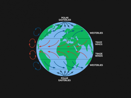 Coriolis Effect: Air Circulation in the Atmosphere