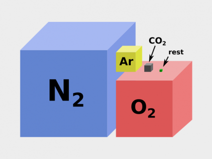 Earth's Atmosphere Composition: Nitrogen, Oxygen, Argon and CO2