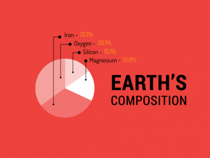 Density of Earth: What is the Earth Made Of?