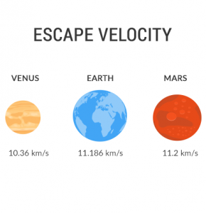 Earth Mars Venus Escape Velocity