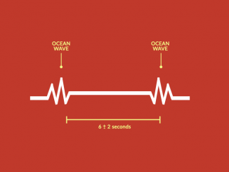 Ocean Wave Reverberation