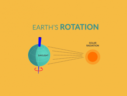 Earth Rotation: The Day-Night Boundary