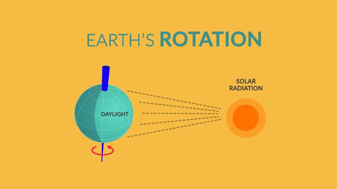 Earth Rotation