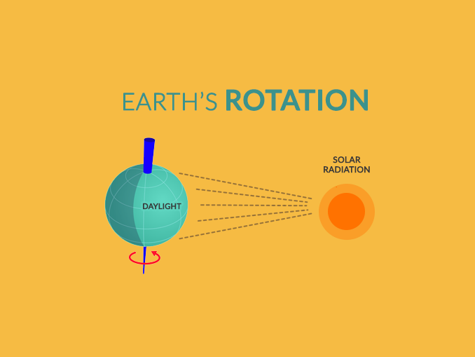 Earth Rotation