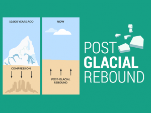 What is Isostatic Rebound?