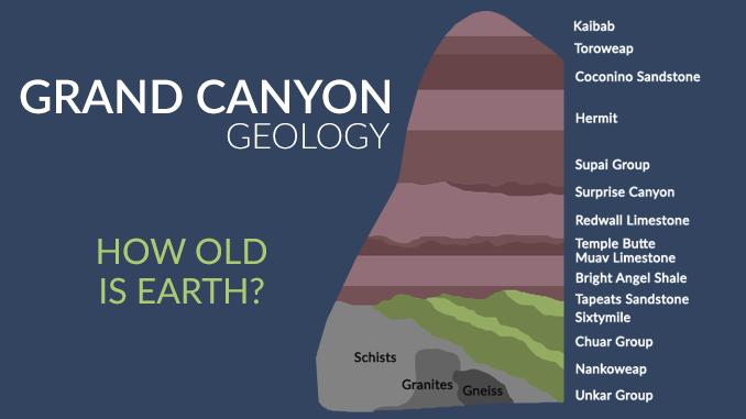 Grand Canyon Age