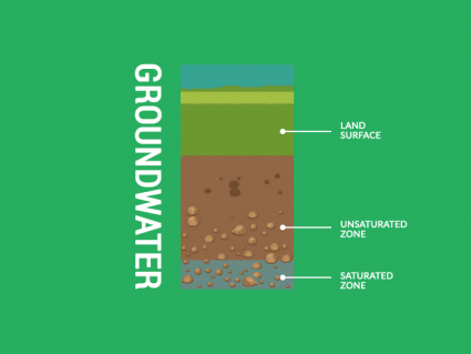 A Guide to Groundwater: Earth's Hidden Freshwater Supply