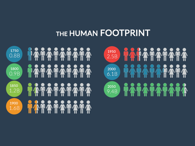 Human Footprint Population Growth