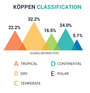 Koppen Classification