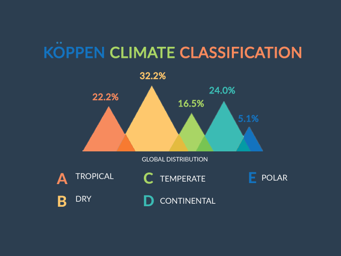 Koppen Climate Classification