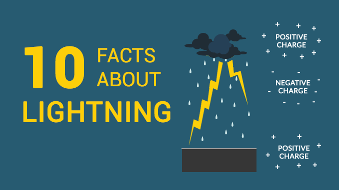 Lightning Facts