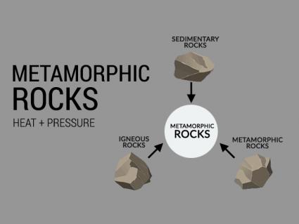 Metamorphic Rocks: Heat, Pressure and Metamorphism