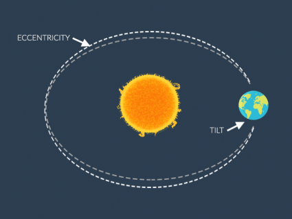 What Are the 3 Milankovitch Cycles?
