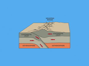 Mountain Building: How Mountains are Made