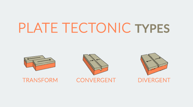 Plate Tectonic Types Divergent Convergent And Transform Plates
