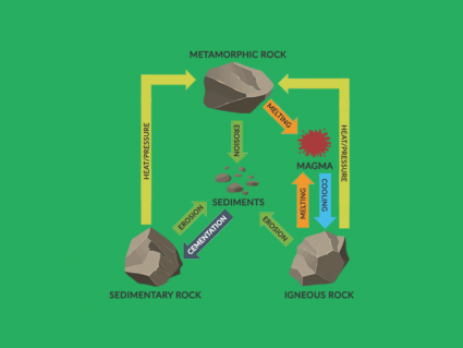 How the Rock Cycle Recycles Earth's Crust