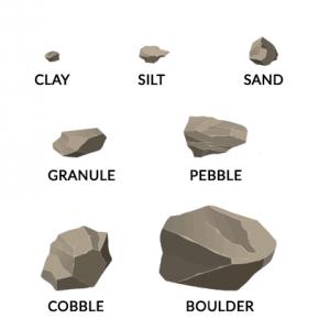 Sediment Size