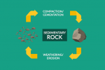 How Do Sedimentary Rocks Form?