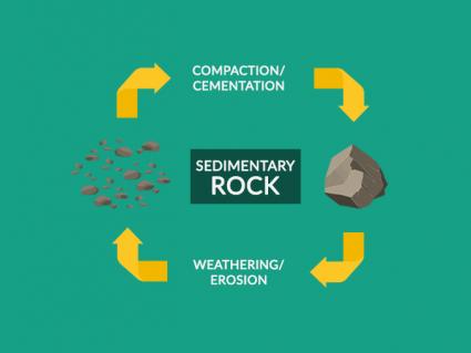 How Do Sedimentary Rocks Form?